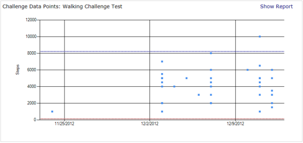 Verifying challenge data through statistical analysis